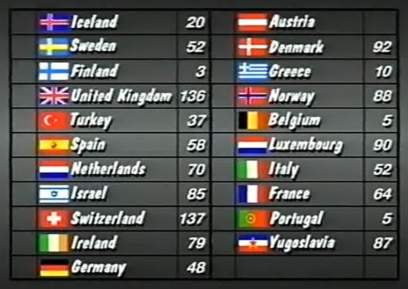 scoreboard 1988