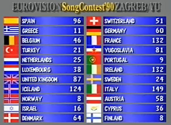 scoreboard 1990